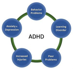 ADHD-cooccurring-conditions-385px.jpg