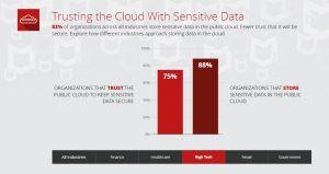 03D_-_Trusting_the_Cloud_With_Sensitive_Data_-_High_Tech.jpg